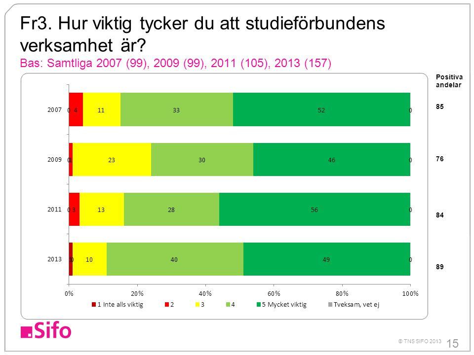 15 © TNS SIFO 2013 Fr3. Hur viktig tycker du att studieförbundens verksamhet är? Bas: Samtliga 2007 (99), 2009 (99), 2011 (105), 2013 (157) Positiva a