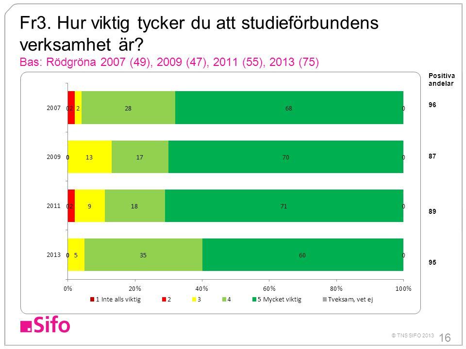 16 © TNS SIFO 2013 Fr3. Hur viktig tycker du att studieförbundens verksamhet är? Bas: Rödgröna 2007 (49), 2009 (47), 2011 (55), 2013 (75) Positiva and