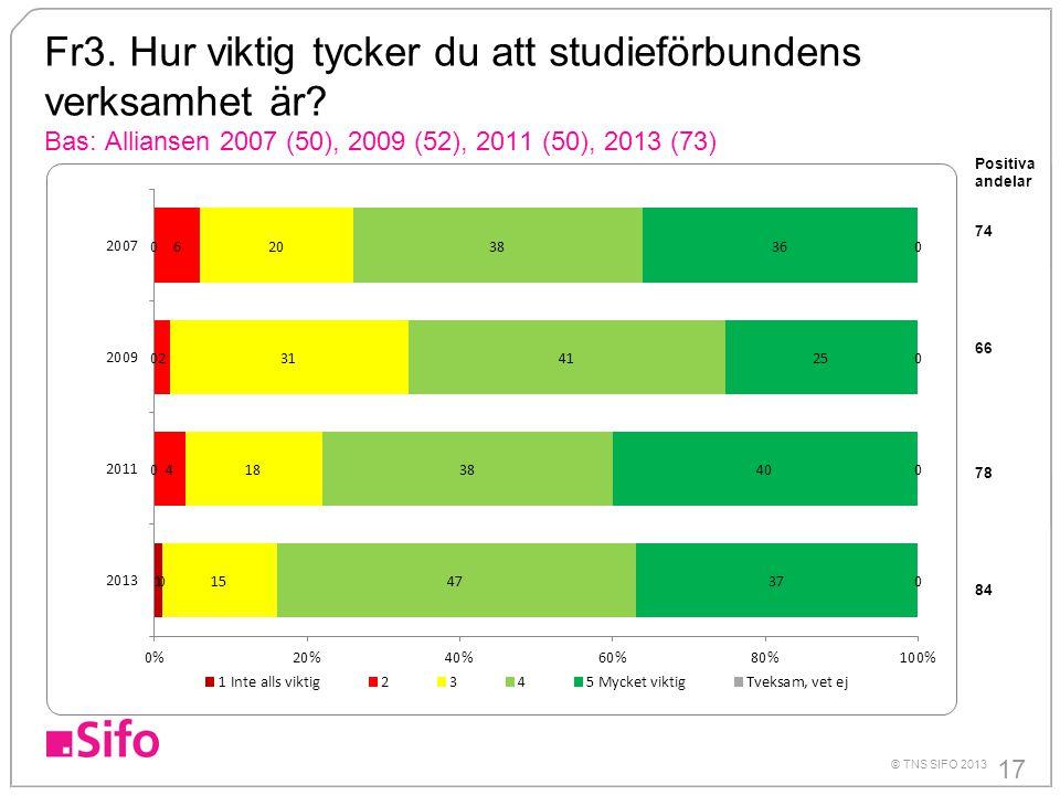 17 © TNS SIFO 2013 Fr3. Hur viktig tycker du att studieförbundens verksamhet är? Bas: Alliansen 2007 (50), 2009 (52), 2011 (50), 2013 (73) Positiva an