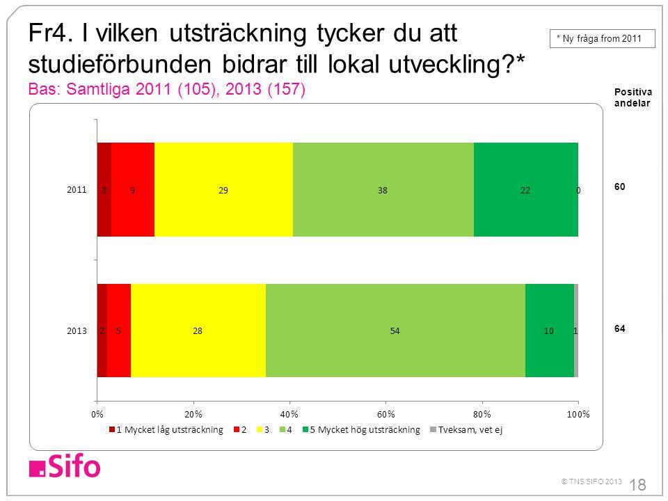 18 © TNS SIFO 2013 Fr4. I vilken utsträckning tycker du att studieförbunden bidrar till lokal utveckling?* Bas: Samtliga 2011 (105), 2013 (157) Positi