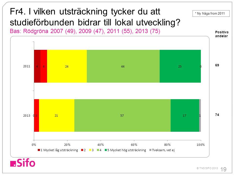 19 © TNS SIFO 2013 Fr4. I vilken utsträckning tycker du att studieförbunden bidrar till lokal utveckling? Bas: Rödgröna 2007 (49), 2009 (47), 2011 (55