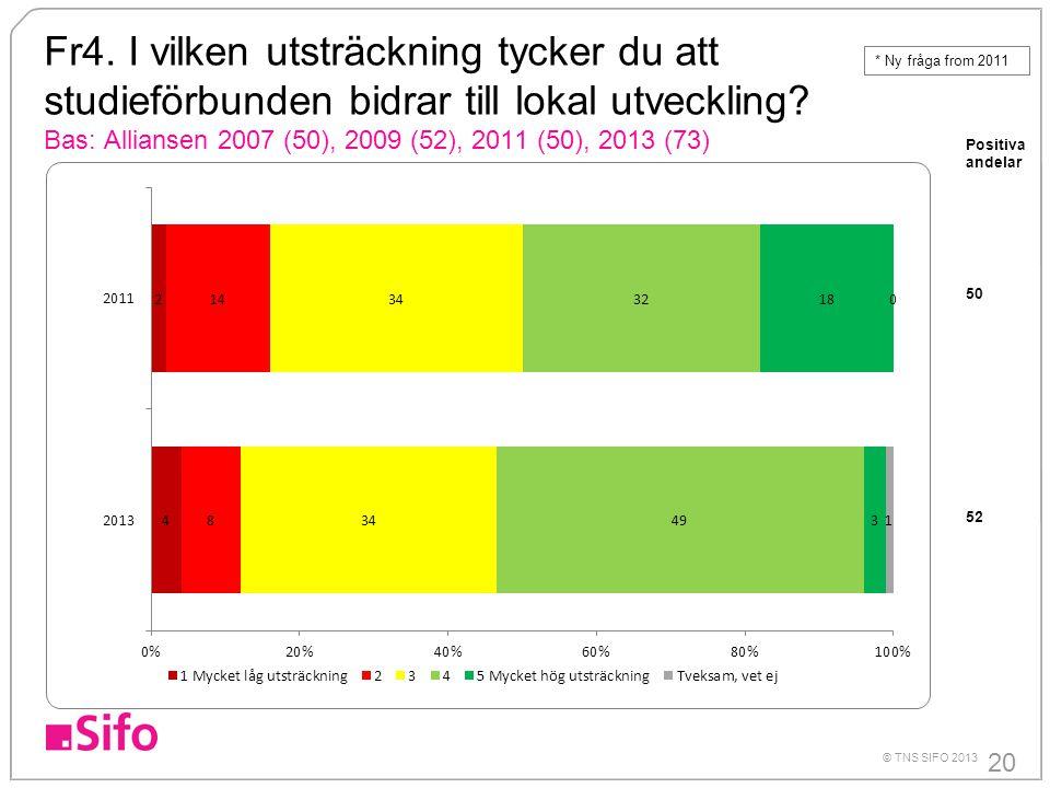 20 © TNS SIFO 2013 Fr4. I vilken utsträckning tycker du att studieförbunden bidrar till lokal utveckling? Bas: Alliansen 2007 (50), 2009 (52), 2011 (5