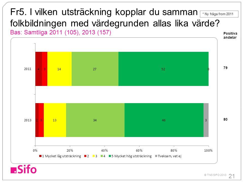 21 © TNS SIFO 2013 Fr5. I vilken utsträckning kopplar du samman folkbildningen med värdegrunden allas lika värde? Bas: Samtliga 2011 (105), 2013 (157)