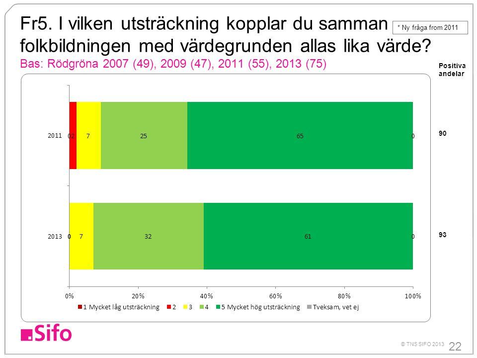 22 © TNS SIFO 2013 Fr5. I vilken utsträckning kopplar du samman folkbildningen med värdegrunden allas lika värde? Bas: Rödgröna 2007 (49), 2009 (47),