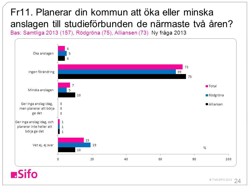 24 © TNS SIFO 2013 Fr11. Planerar din kommun att öka eller minska anslagen till studieförbunden de närmaste två åren? Bas: Samtliga 2013 (157), Rödgrö