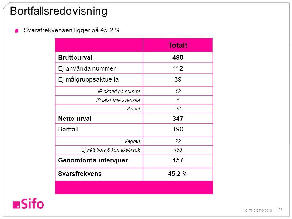 25 © TNS SIFO 2013 Bortfallsredovisning Totalt Bruttourval498 Ej använda nummer112 Ej målgruppsaktuella39 IP okänd på numret12 IP talar inte svenska1