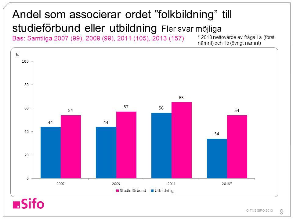 """9 © TNS SIFO 2013 Andel som associerar ordet """"folkbildning"""" till studieförbund eller utbildning Fler svar möjliga Bas: Samtliga 2007 (99), 2009 (99),"""