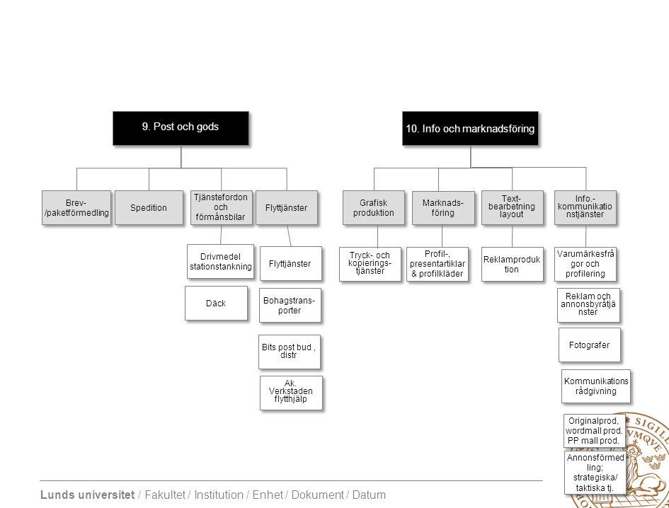 Lunds universitet / Fakultet / Institution / Enhet / Dokument / Datum 10. Info och marknadsföring Tryck- och kopierings- tjänster Kommunikations rådgi