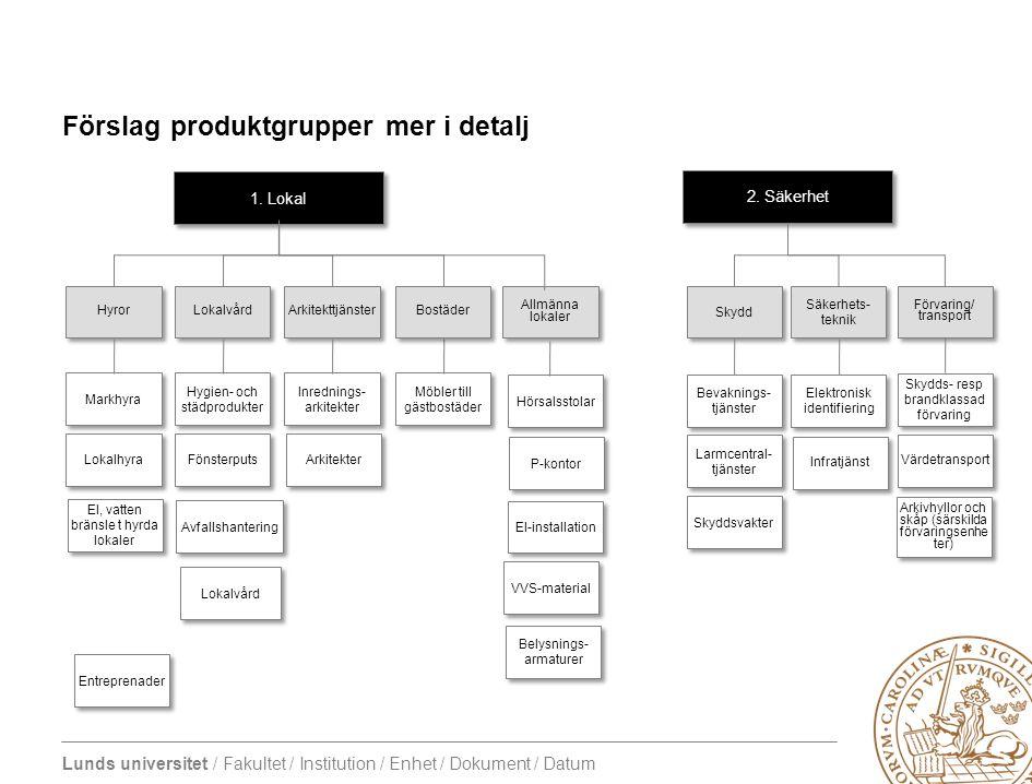 Lunds universitet / Fakultet / Institution / Enhet / Dokument / Datum Förslag produktgrupper mer i detalj 2. Säkerhet Förvaring/ transport Förvaring/