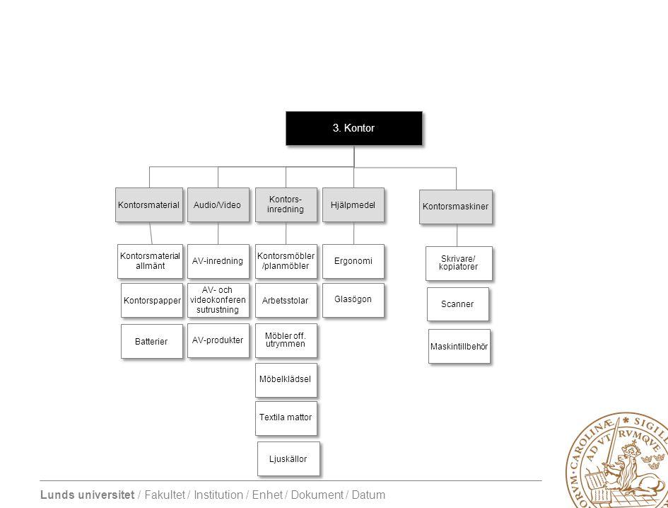 Lunds universitet / Fakultet / Institution / Enhet / Dokument / Datum 5.