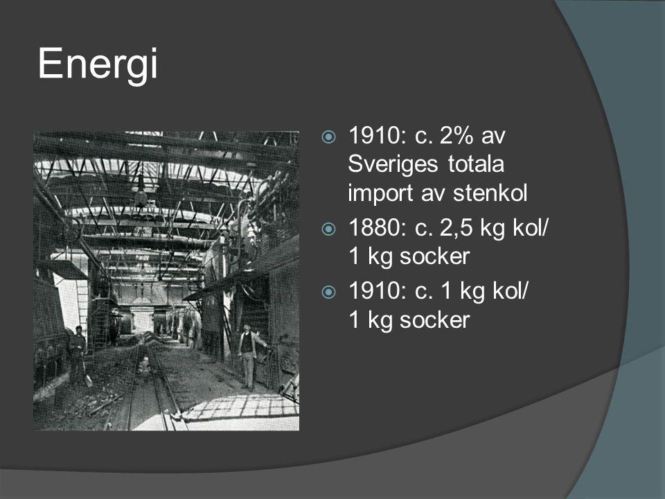 Energi  1910: c. 2% av Sveriges totala import av stenkol  1880: c. 2,5 kg kol/ 1 kg socker  1910: c. 1 kg kol/ 1 kg socker
