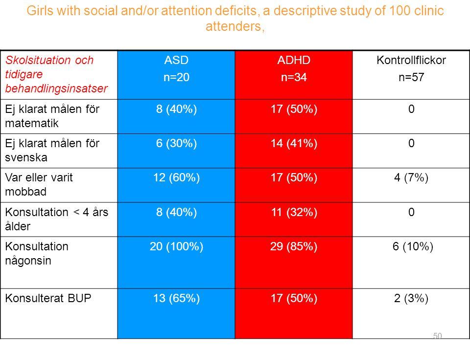 Skolsituation och tidigare behandlingsinsatser ASD n=20 ADHD n=34 Kontrollflickor n=57 Ej klarat målen för matematik 8 (40%)17 (50%)0 Ej klarat målen
