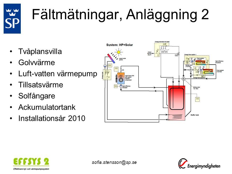 Fältmätningar, Anläggning 2 •Tvåplansvilla •Golvvärme •Luft-vatten värmepump •Tillsatsvärme •Solfångare •Ackumulatortank •Installationsår 2010 sofia.stensson@sp.se