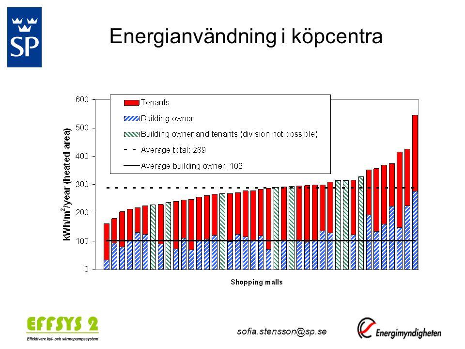 sofia.stensson@sp.se Energianvändning i köpcentra