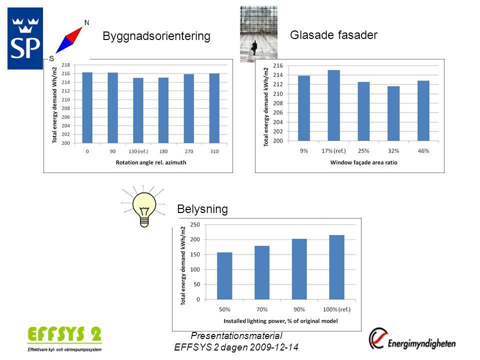 Byggnadsorientering Glasade fasader Belysning Presentationsmaterial EFFSYS 2 dagen 2009-12-14