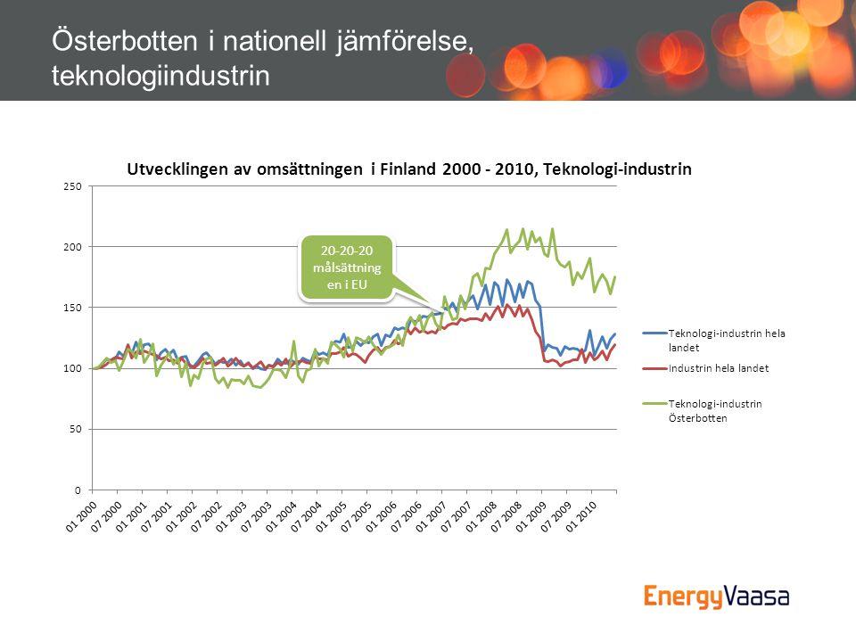Österbotten i nationell jämförelse, teknologiindustrin 20-20-20 målsättning en i EU