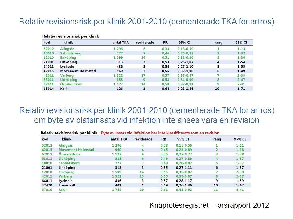 Höftprotesregistret Årligt antal primär operationer Andel patienter som reviderats inom 3 år pga luxation eller infektion Höftprotesregistret – årsrapport 2011
