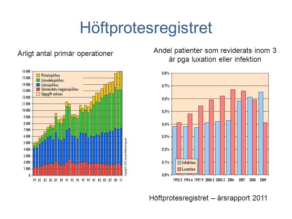 Höftprotesregistret Höftprotesregistret – årsrapport 2011 Variation mellan kliniker från 0 – 3.9%
