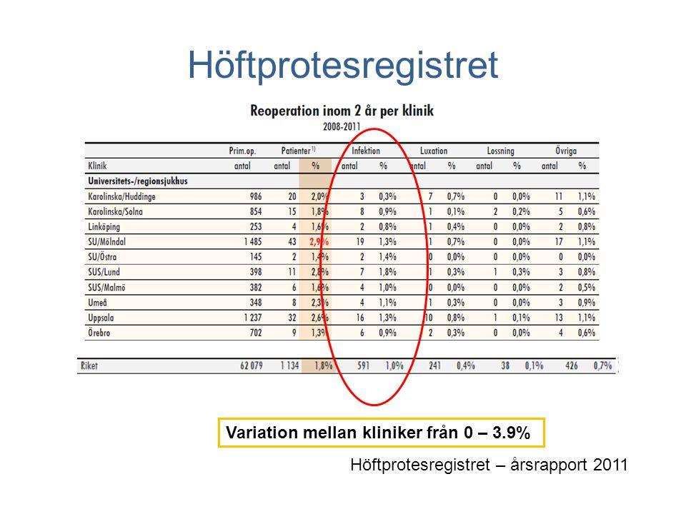 Mörkertal vid infektionsregistrering •Primär total höftartroplastik juli 2005 – dec 2008 •49,219 operationer •Samkörning med läkemedelsregistret •pat som fått ab i ≥ 4 veckor •1,989 pat (2,218 höfter) fått antibiotika (4.5%) •Alla kliniker utom 1 granskat journaler •Av 602 patienter som omopererats pga infektion fanns 67% i höftprotesregistret •Infektionsfrekvens inom 1 år 1.2% •60% av fallen diagnostiserade inom första månaden Höftprotesregistret – årsrapport 2011 Viktor Lundgren, doktorand