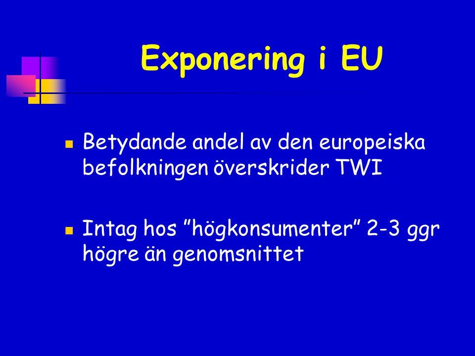 """Exponering i EU  Betydande andel av den europeiska befolkningen överskrider TWI  Intag hos """"högkonsumenter"""" 2-3 ggr högre än genomsnittet"""