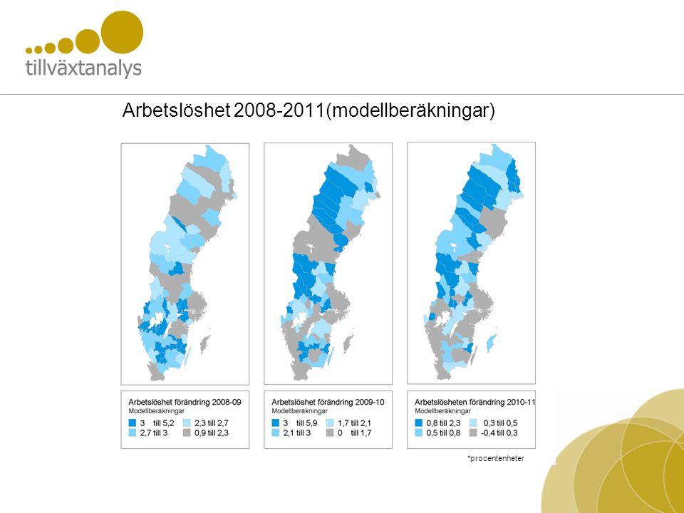 Arbetslöshet 2008-2011(modellberäkningar) *procentenheter