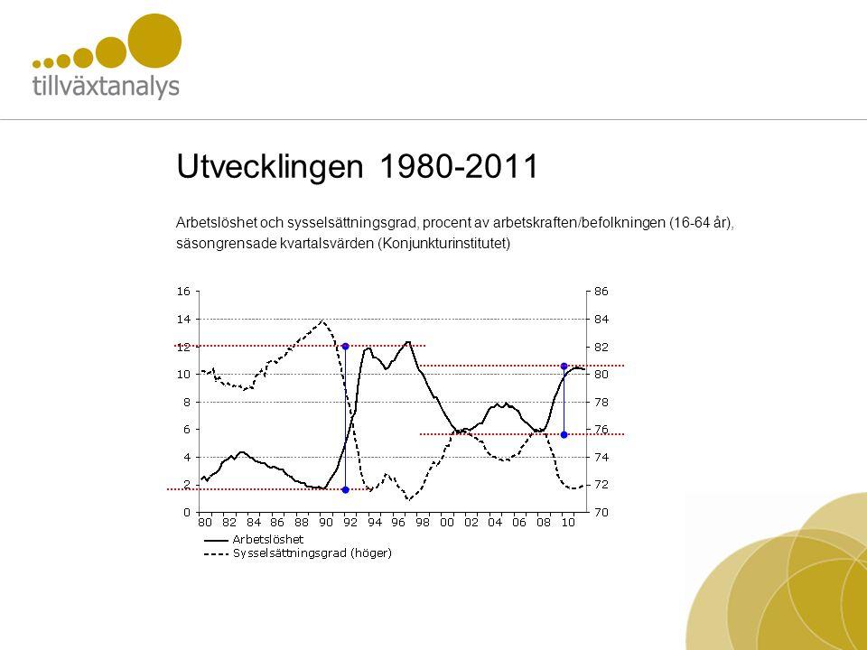 Utvecklingen 1980-2011 Arbetslöshet och sysselsättningsgrad, procent av arbetskraften/befolkningen (16-64 år), säsongrensade kvartalsvärden (Konjunkturinstitutet)