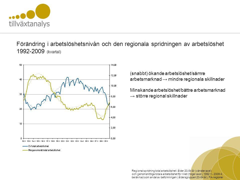 Förändring i arbetslöshetsnivån och den regionala spridningen av arbetslöshet 1992-2009 (kvartal) Regional spridning total arbetslöshet i ålder 20-64 år (vänster axel) och genomsnittliga totala arbetslöshet för riket (höger axel), 1992:1 - 2009:4, beräknad som andel av befolkningen ( åldersgruppen 20-64 år), FA-regioner (snabbt) ökande arbetslöshet/sämre arbetsmarknad → mindre regionala skillnader Minskande arbetslöshet/bättre arbetsmarknad → större regional skillnader