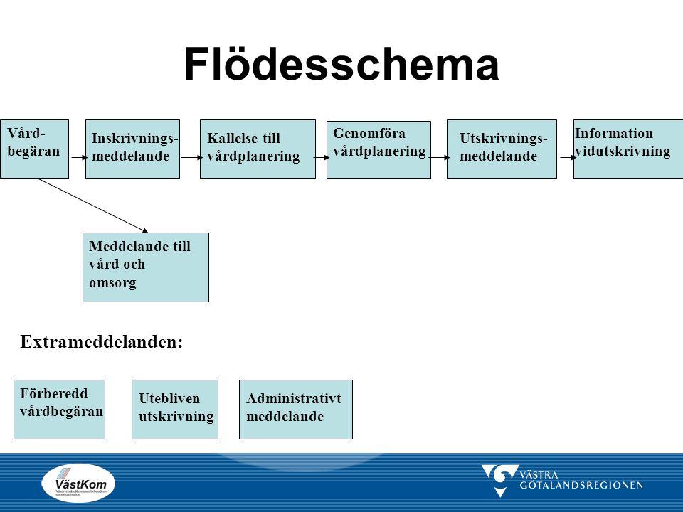 Förberedd vårdbegäran  Underlag för vårdbegäran till annan vårdgivare.