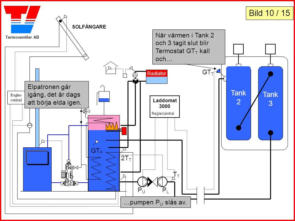 Termoventiler AB Tank 2 Tank 3 Laddomat 3000 Reglercentral Laddomat 5030 När värmen i Tank 2 och 3 tagit slut blir Termostat GT T kall och… PLPL PUPU