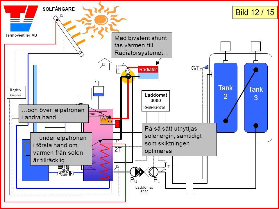 Termoventiler AB Tank 2 Tank 3 Laddomat 3000 Reglercentral Laddomat 5030 PLPL PUPU GT P SOLFÅNGARE Regler- central Radiator …och över elpatronen i and