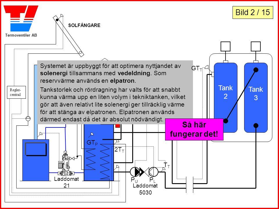 Termoventiler AB Tank 2 Tank 3 Laddomat 3000 Reglercentral PLPL Laddomat 5030 Laddomat 21 PUPU GT P SOLFÅNGARE Regler- central Radiator Systemet är up