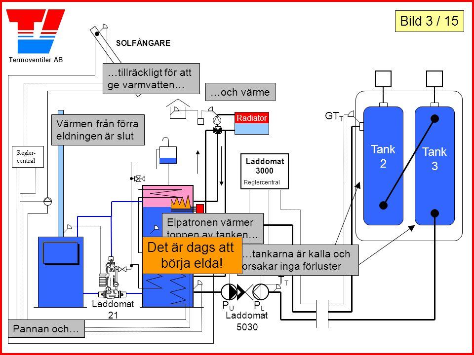 Termoventiler AB Tank 2 Tank 3 Laddomat 3000 Reglercentral …och värme PLPL Laddomat 5030 Laddomat 21 PUPU GT P SOLFÅNGARE Regler- central Radiator Vär