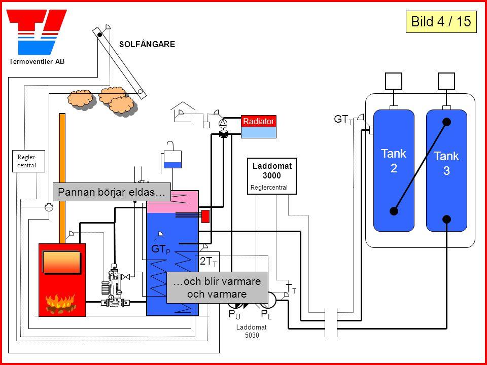 Termoventiler AB Tank 2 Tank 3 Laddomat 3000 Reglercentral PLPL Laddomat 5030 PUPU GT P SOLFÅNGARE Regler- central Radiator Pannan börjar eldas… …och