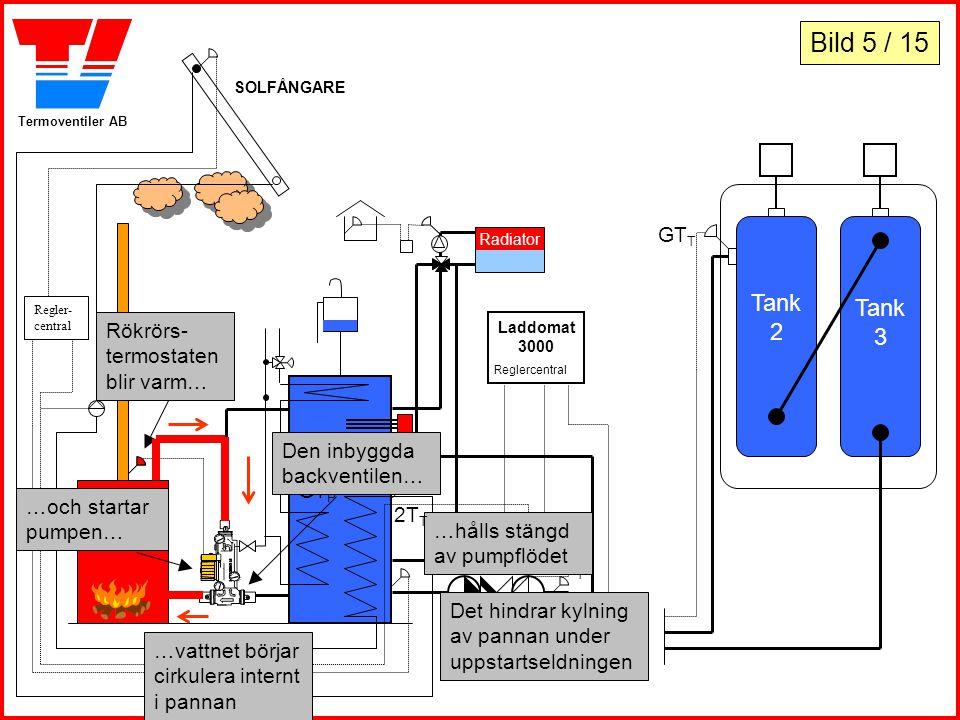 Termoventiler AB Tank 2 Tank 3 Laddomat 3000 Reglercentral PLPL Laddomat 5030 PUPU GT P SOLFÅNGARE Regler- central Radiator Rökrörs- termostaten blir