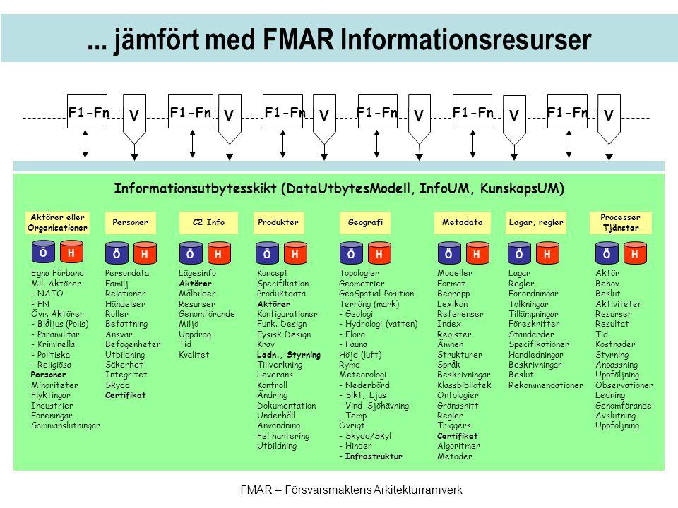 Informationsutbytesskikt (DataUtbytesModell, InfoUM, KunskapsUM)... jämfört med FMAR Informationsresurser VVVVVV Persondata Familj Relationer Händelse