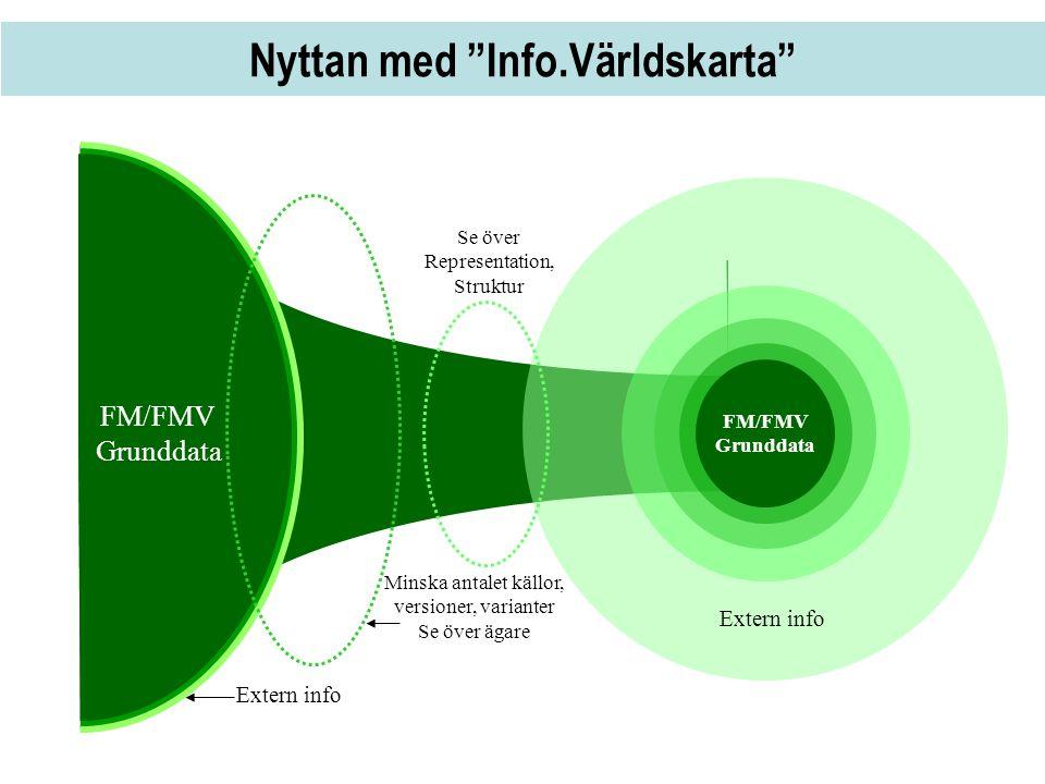 """Nyttan med """"Info.Världskarta"""" FM/FMV Grunddata FM/FMV Grunddata Extern info Minska antalet källor, versioner, varianter Se över ägare Se över Represen"""