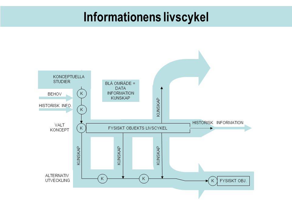 Informationens livscykel KFYSISKT OBJEKTS LIVSCYKEL KFYSISKT OBJ. KONCEPTUELLA STUDIER VALT KONCEPT HISTORISK INFORMATION KK ALTERNATIV UTVECKLING KUN
