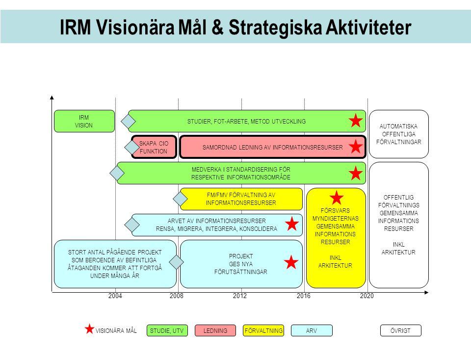 IRM Visionära Mål & Strategiska Aktiviteter 2004 2008 20122016 2020 IRM VISION STORT ANTAL PÅGÅENDE PROJEKT SOM BEROENDE AV BEFINTLIGA ÅTAGANDEN KOMME