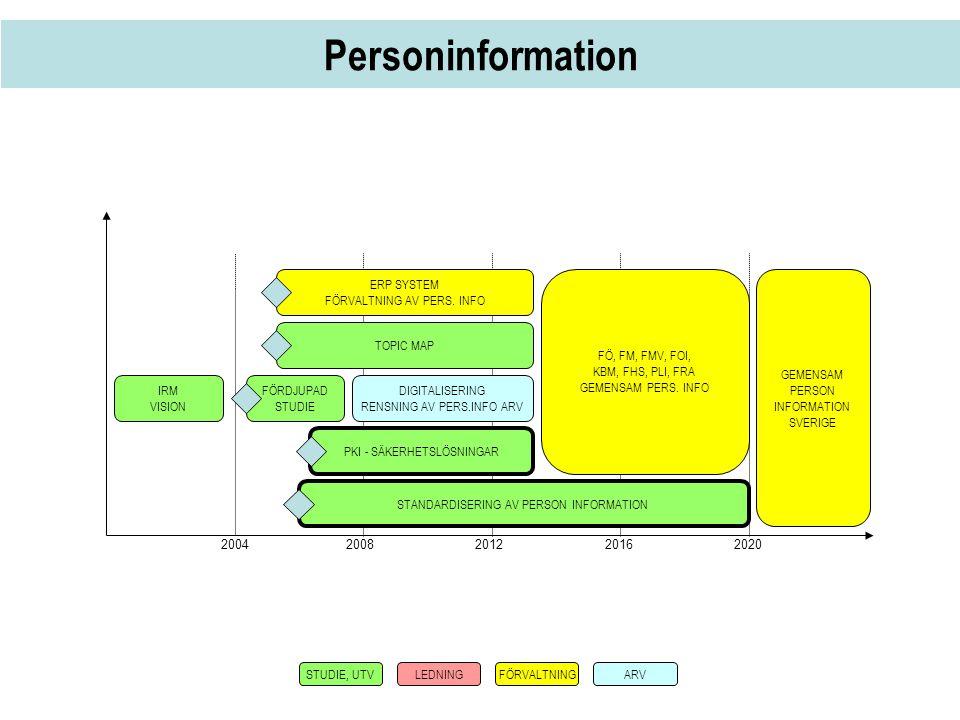 Personinformation 2004 2008 20122016 2020 IRM VISION FÖRDJUPAD STUDIE DIGITALISERING RENSNING AV PERS.INFO ARV TOPIC MAP PKI - SÄKERHETSLÖSNINGAR FÖ,