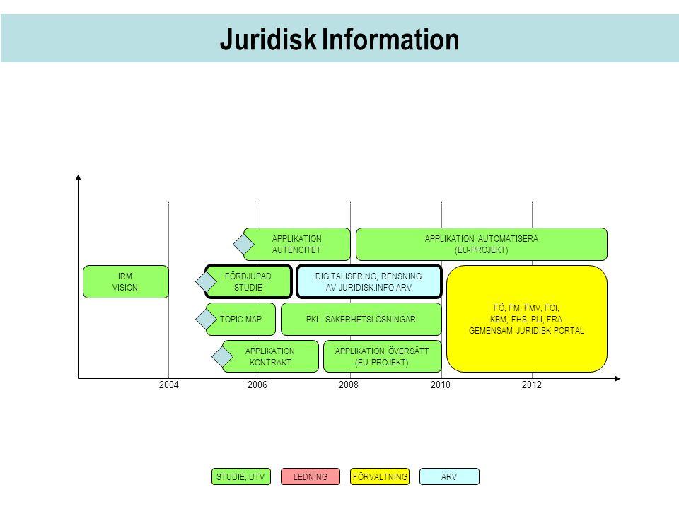 Juridisk Information 2004 2006 20082010 2012 IRM VISION FÖRDJUPAD STUDIE DIGITALISERING, RENSNING AV JURIDISK.INFO ARV TOPIC MAPPKI - SÄKERHETSLÖSNING