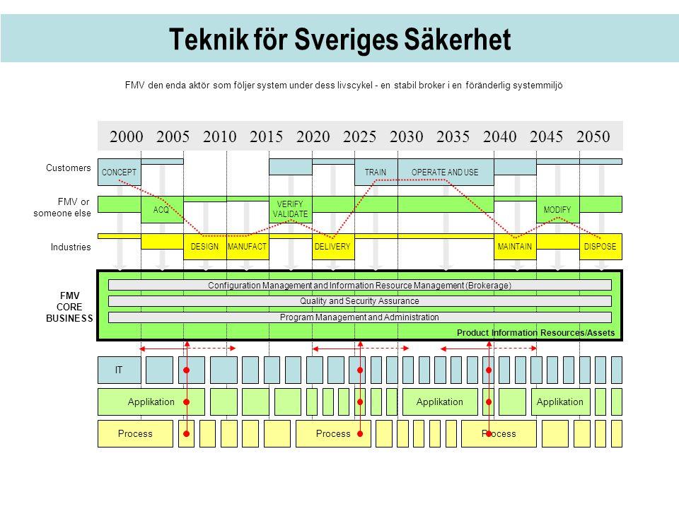 Teknik för Sveriges Säkerhet Customers FMV or someone else Industries Product Information Resources/Assets 2000 2005 2010 2015 2020 2025 2030 2035 204