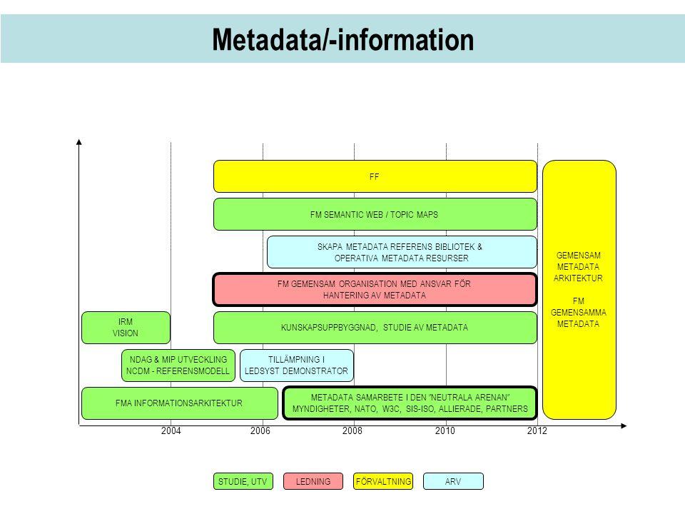 Metadata/-information 2004 2006 20082010 2012 IRM VISION FMA INFORMATIONSARKITEKTUR FM SEMANTIC WEB / TOPIC MAPS NDAG & MIP UTVECKLING NCDM - REFERENS