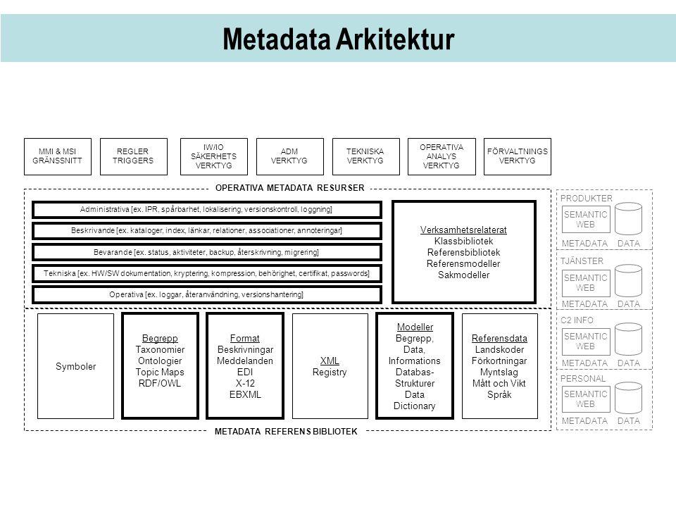 Metadata Arkitektur Symboler Begrepp Taxonomier Ontologier Topic Maps RDF/OWL Format Beskrivningar Meddelanden EDI X-12 EBXML METADATA REFERENS BIBLIO