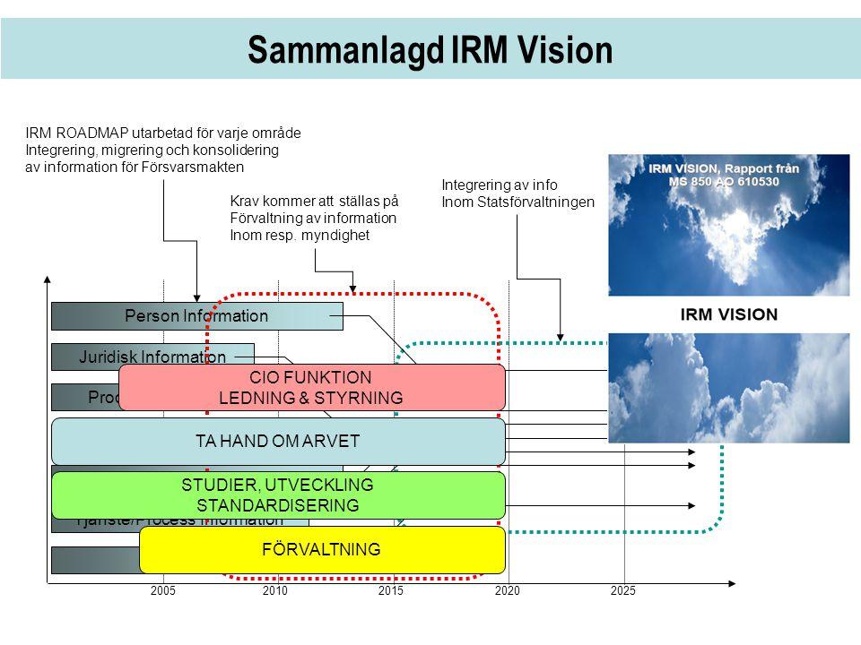 Sammanlagd IRM Vision 2005 2010 20152020 2025 Person Information Juridisk Information Produkt Information Geografisk Information Lednings Information