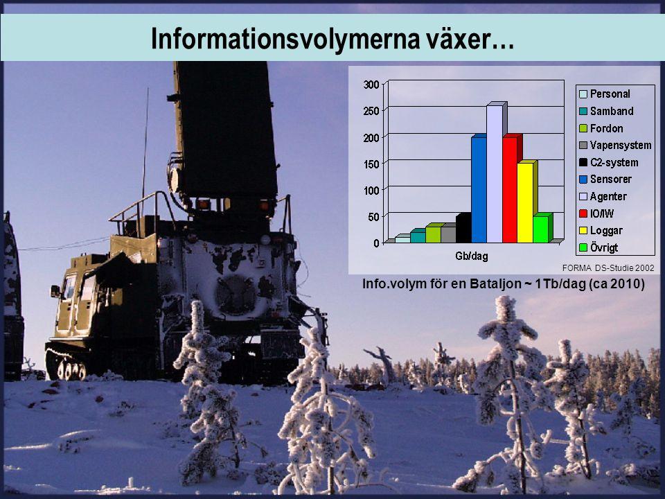 Info.volym för en Bataljon ~ 1Tb/dag (ca 2010) FORMA DS-Studie 2002 Informationsvolymerna växer…