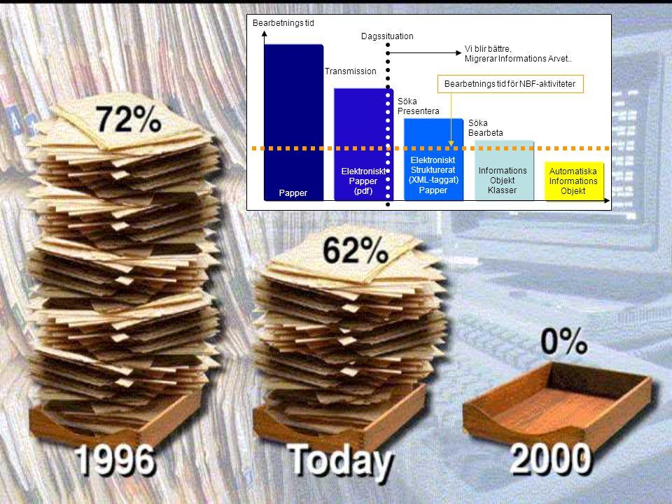 Automatiska Informations Objekt Papper Elektroniskt Papper (pdf) Elektroniskt Strukturerat (XML-taggat) Papper Informations Objekt Klasser Bearbetning