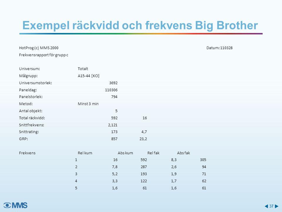 Exempel räckvidd och frekvens Big Brother 37 HotProg (c) MMS 2000Datum: 110328 Frekvensrapport för grupp c Universum:Totalt Målgrupp:A15-44 [KO] Unive