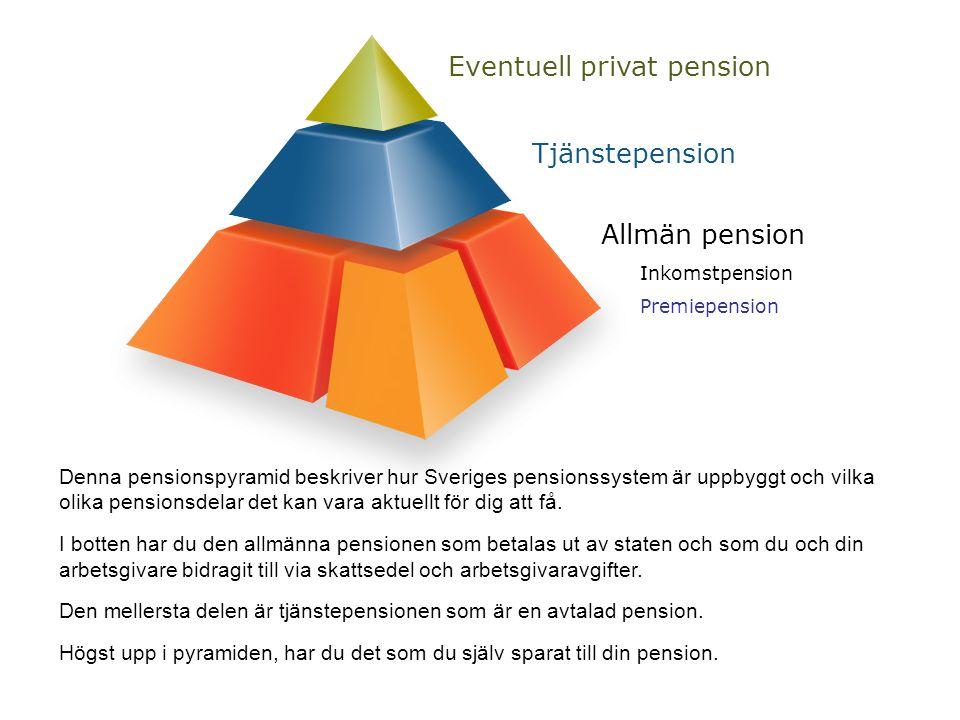 Eventuell privat pension Tjänstepension Allmän pension Inkomstpension Premiepension Denna pensionspyramid beskriver hur Sveriges pensionssystem är uppbyggt och vilka olika pensionsdelar det kan vara aktuellt för dig att få.