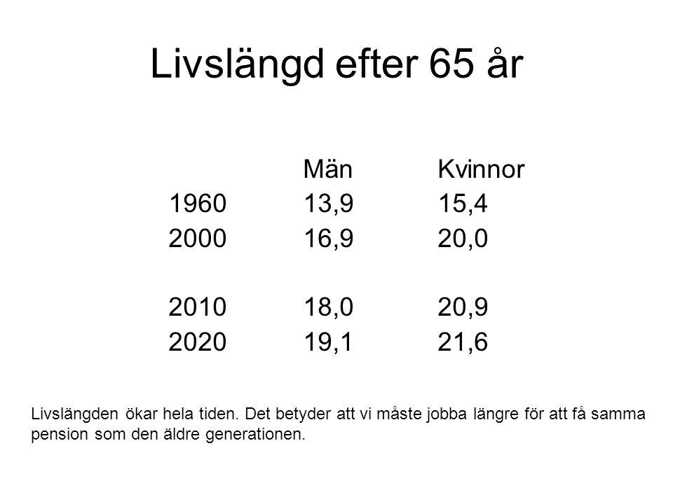 Livslängd efter 65 år MänKvinnor 196013,915,4 200016,920,0 201018,020,9 202019,121,6 Livslängden ökar hela tiden. Det betyder att vi måste jobba längr