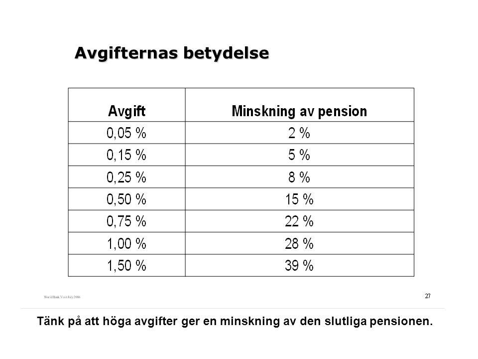 Avgifternas betydelse Tänk på att höga avgifter ger en minskning av den slutliga pensionen.